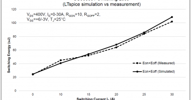 LTSpice Switching Loss Simulation vs Actual